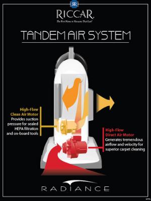 Tandem Air Technology